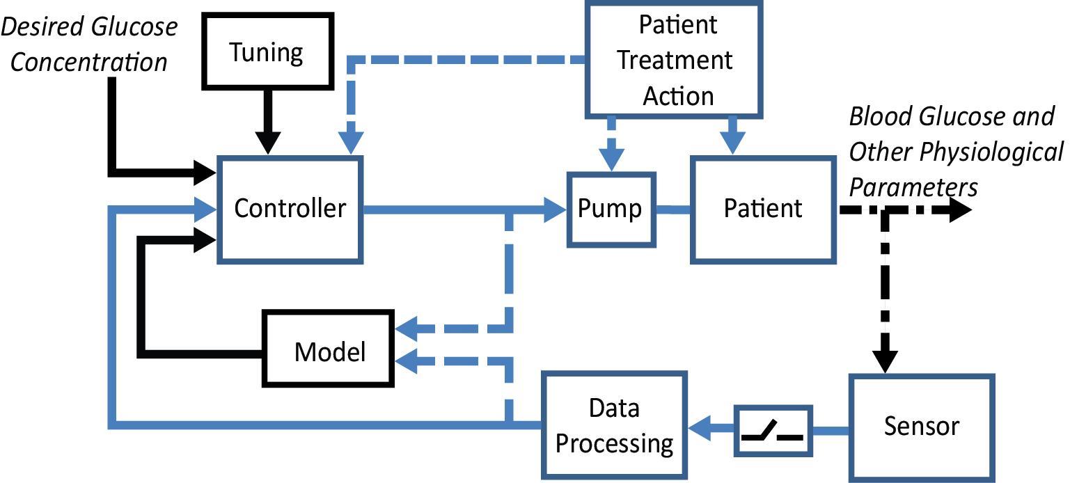 Artificial Pancreas Clinical Database