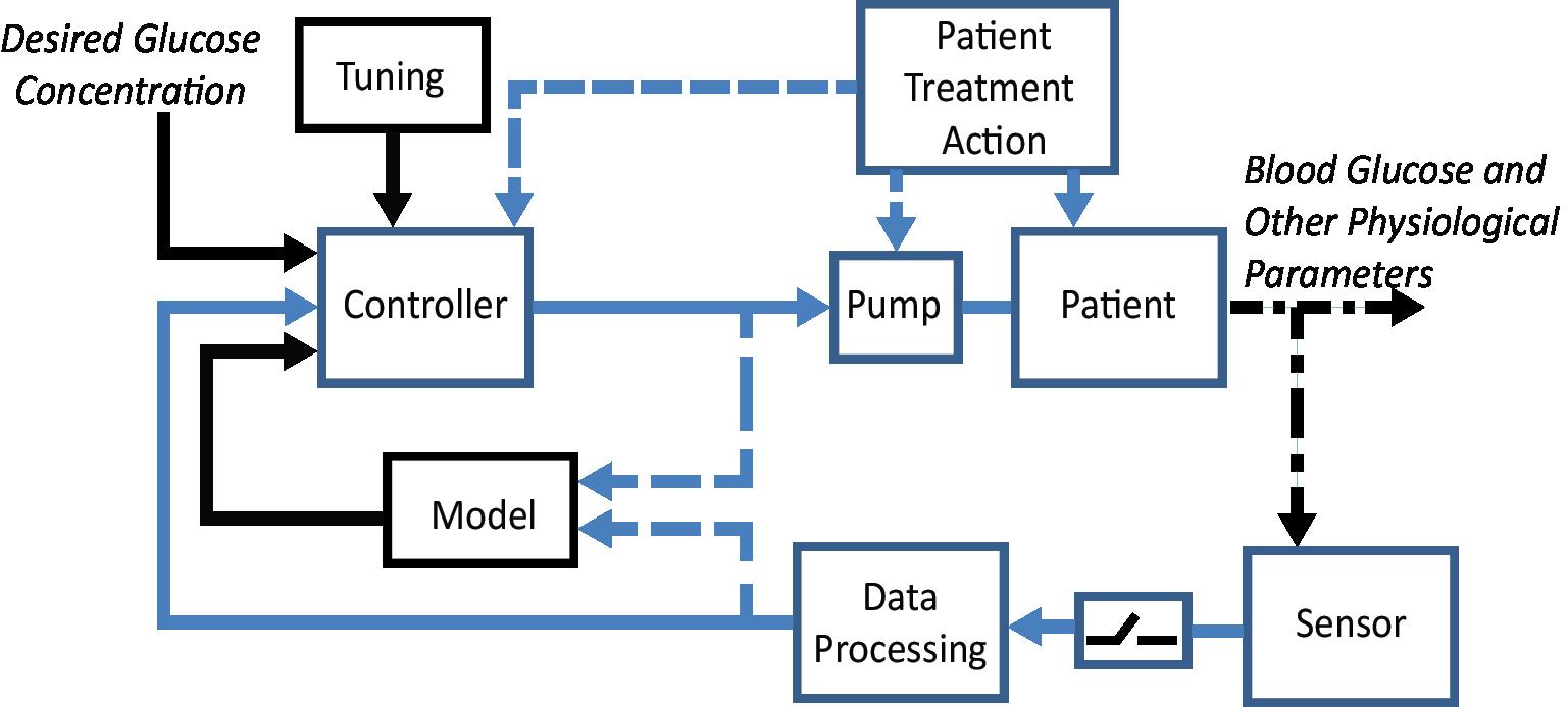 Artificial Pancreas Clinical Database
